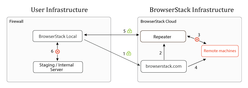 Stopping remote browsing session